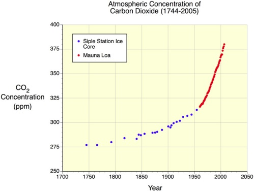 CO2 increase in the atmosphere