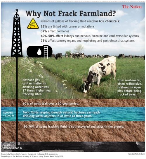 Fracking Farmland 615px